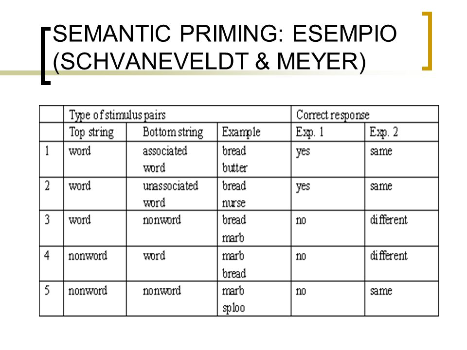 SEMANTIC PRIMING: ESEMPIO (SCHVANEVELDT & MEYER)