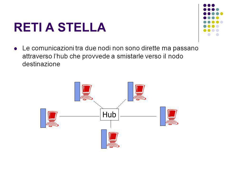 RETI A STELLA Le comunicazioni tra due nodi non sono dirette ma passano attraverso l'hub che provvede a smistarle verso il nodo destinazione.