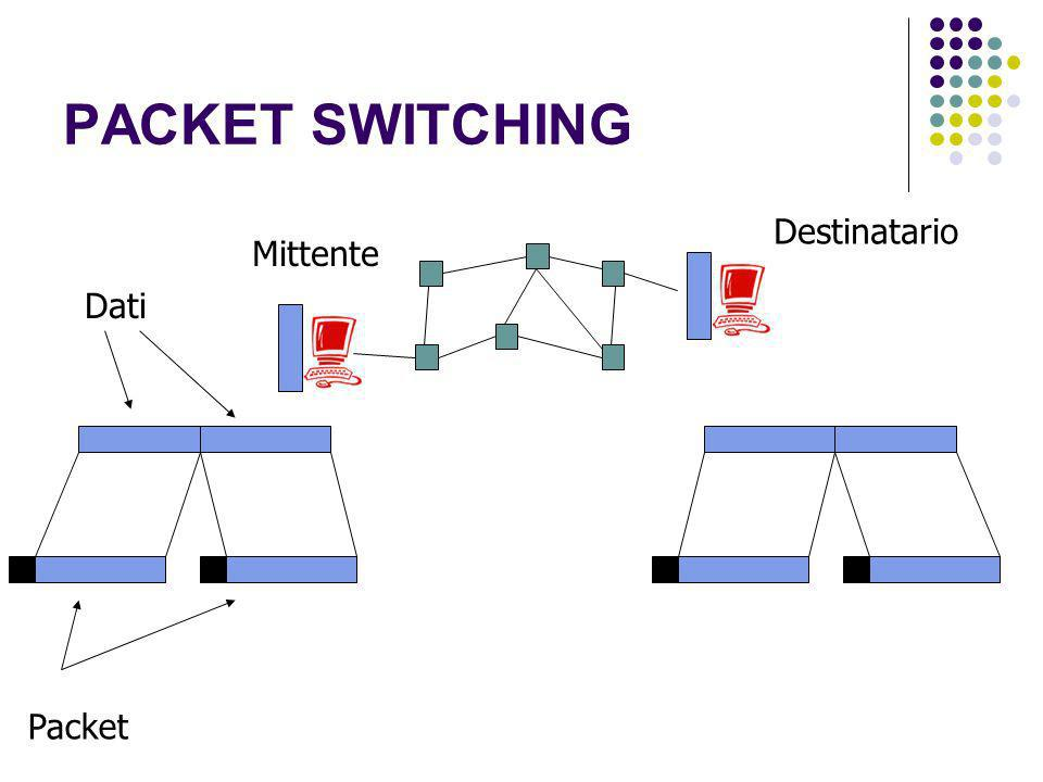 PACKET SWITCHING Destinatario Mittente Dati Packet