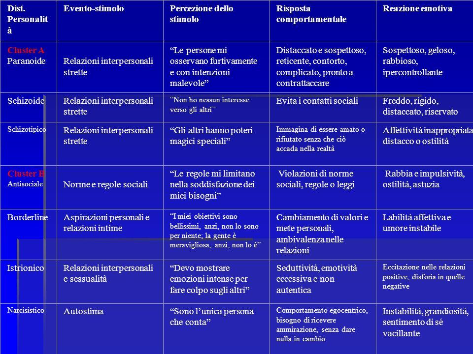 Percezione dello stimolo Risposta comportamentale Reazione emotiva