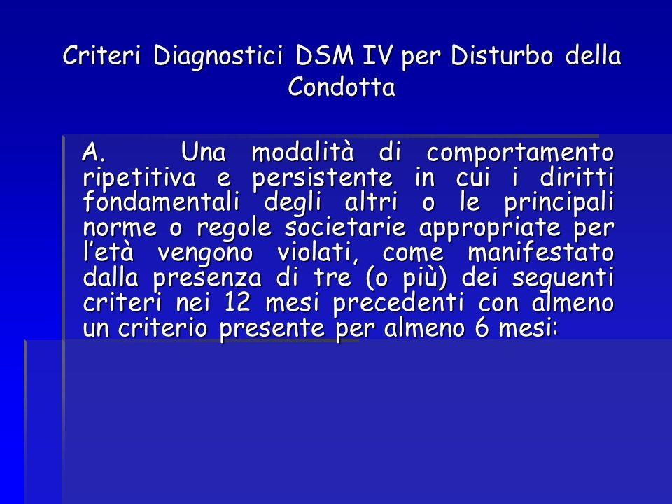 Criteri Diagnostici DSM IV per Disturbo della Condotta