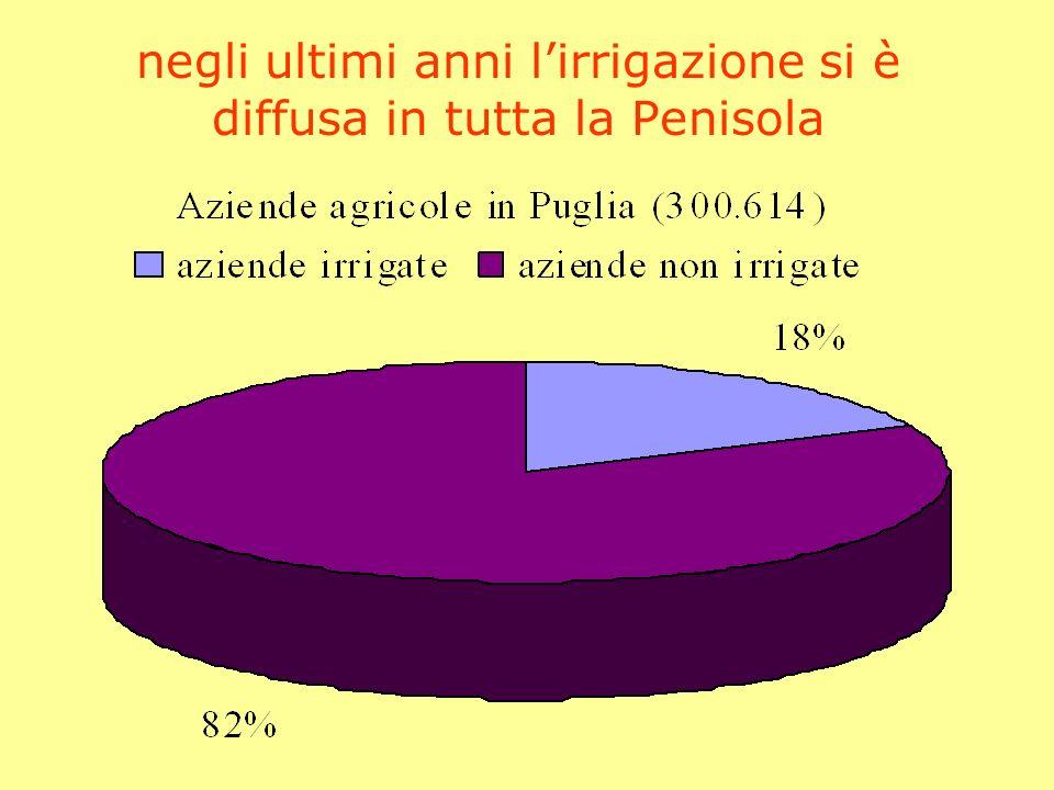 negli ultimi anni l'irrigazione si è diffusa in tutta la Penisola