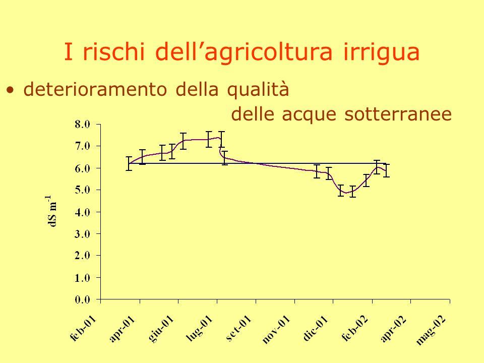 I rischi dell'agricoltura irrigua