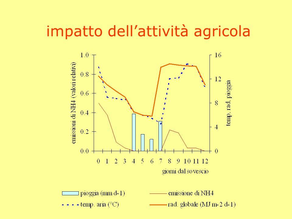 impatto dell'attività agricola