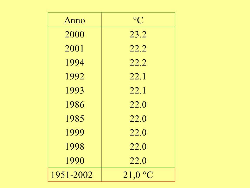 Anno °C 2000 2001 1994 1992 1993 1986 1985 1999 1998 1990 23.2 22.2 22.1 22.0 1951-2002 21,0 °C