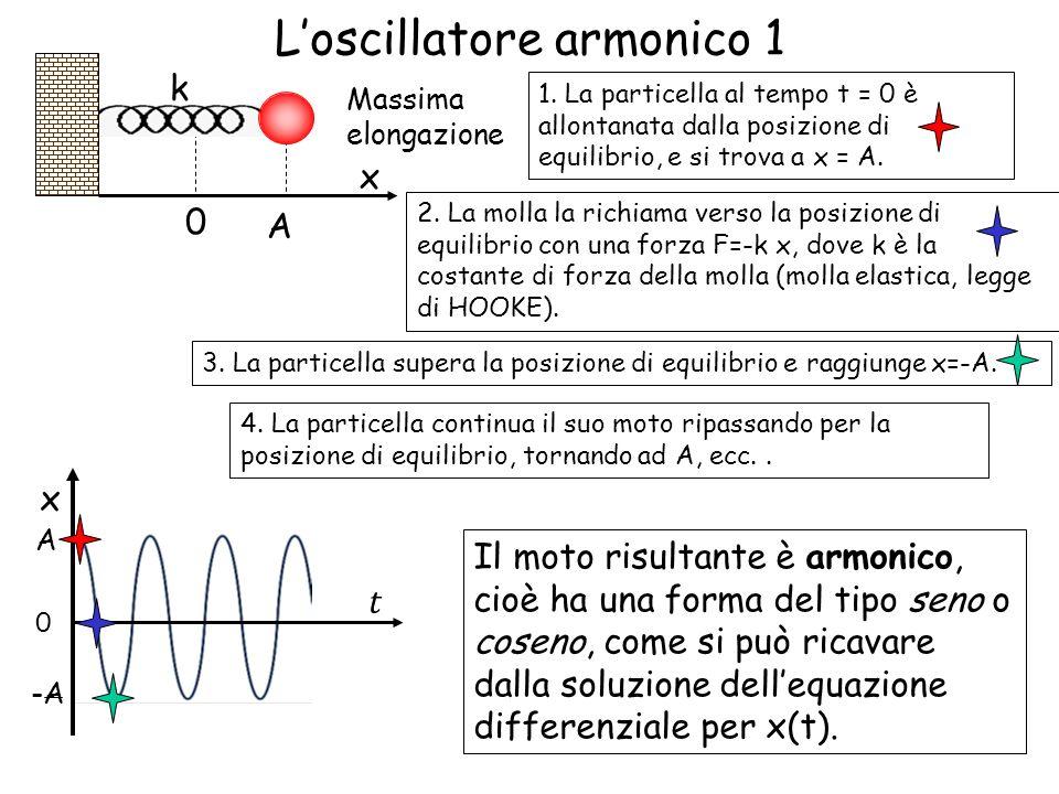 L'oscillatore armonico 1