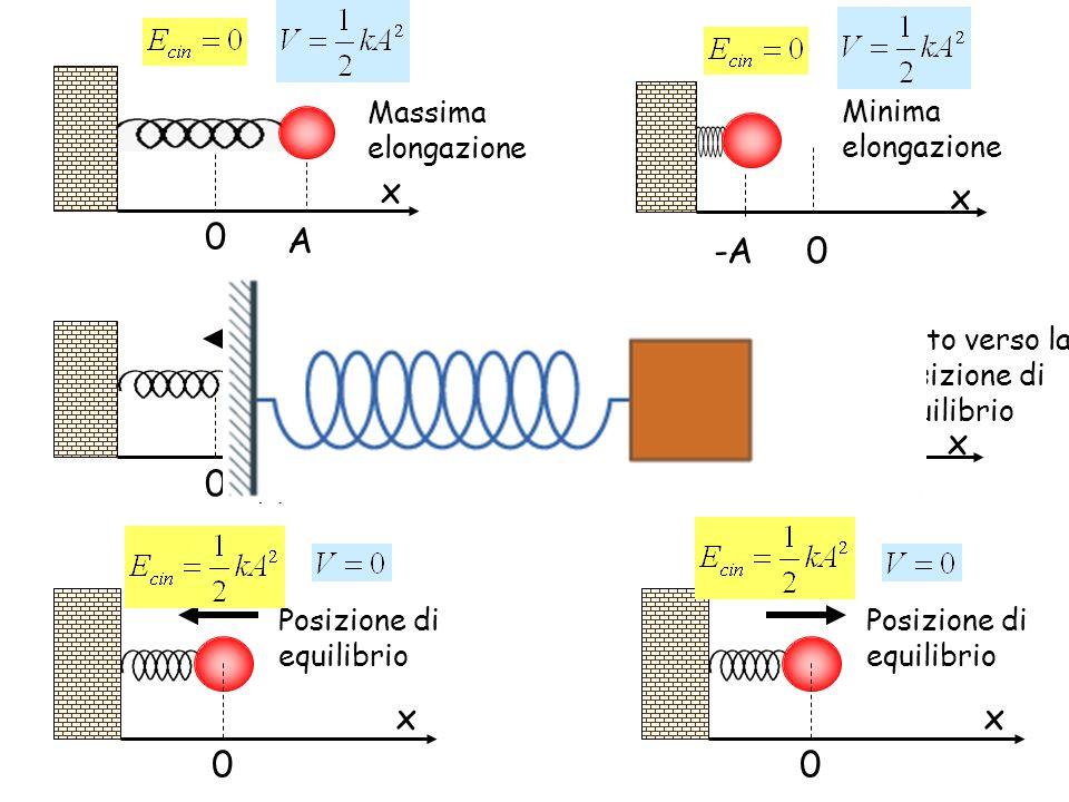 x A x -A x x x x Massima elongazione Minima elongazione