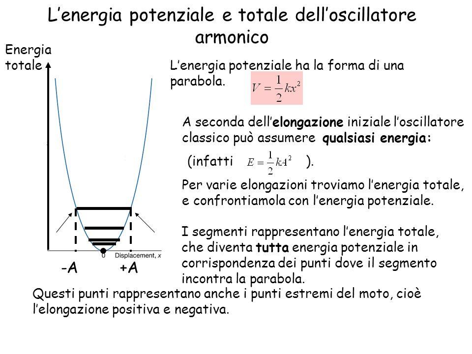 L'energia potenziale e totale dell'oscillatore armonico