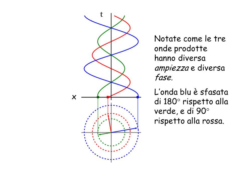 t Notate come le tre onde prodotte hanno diversa ampiezza e diversa fase.