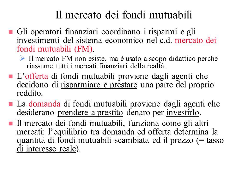 Il mercato dei fondi mutuabili