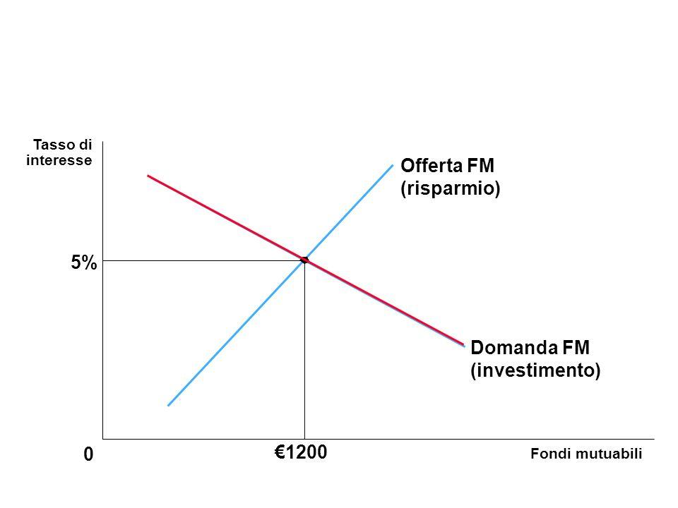 Offerta FM (risparmio) 5% Domanda FM (investimento) €1200