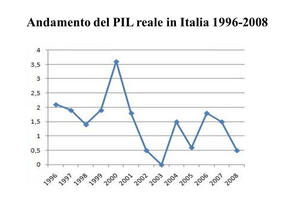 Andamento del PIL reale in Italia 1996-2008