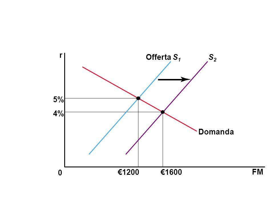 r Offerta S1 S2 5% 4% Domanda €1200 €1600 FM 40