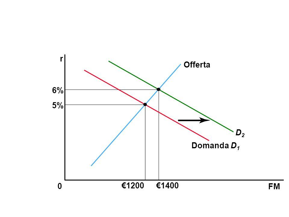 r Offerta 6% 5% D2 Domanda D1 €1200 €1400 FM 50