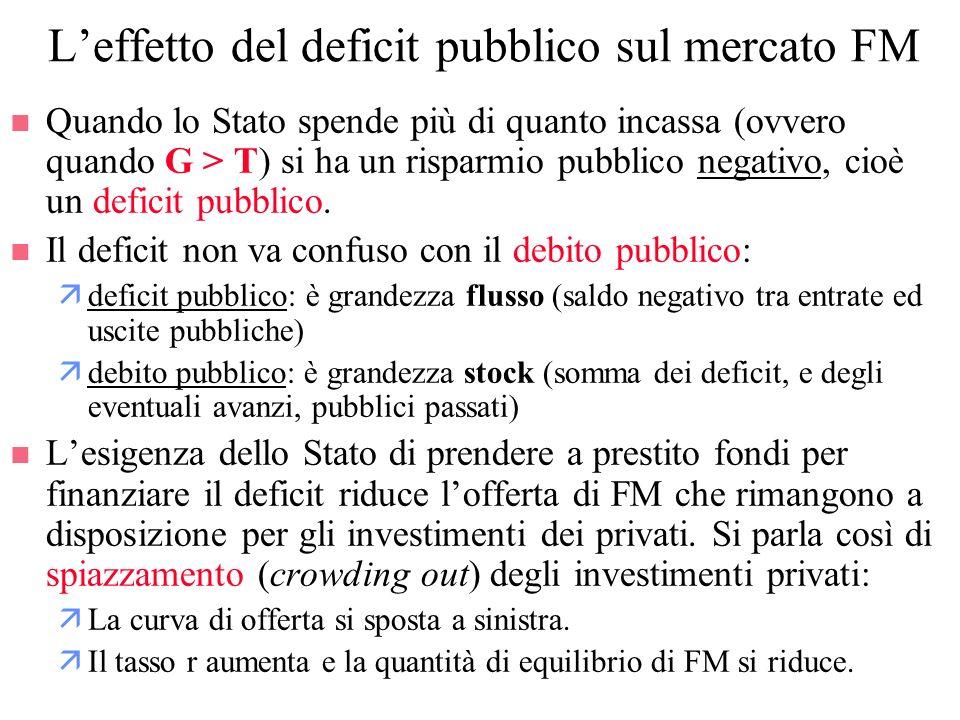 L'effetto del deficit pubblico sul mercato FM