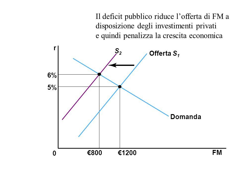 e quindi penalizza la crescita economica
