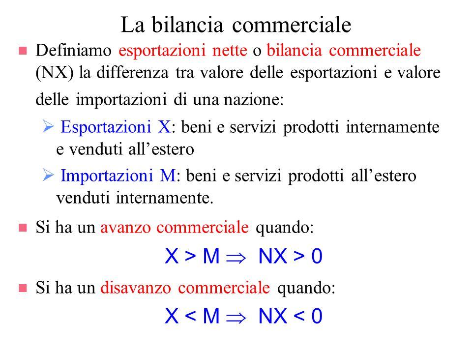 La bilancia commerciale