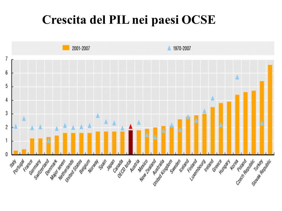 Crescita del PIL nei paesi OCSE