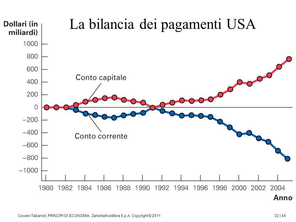 La bilancia dei pagamenti USA