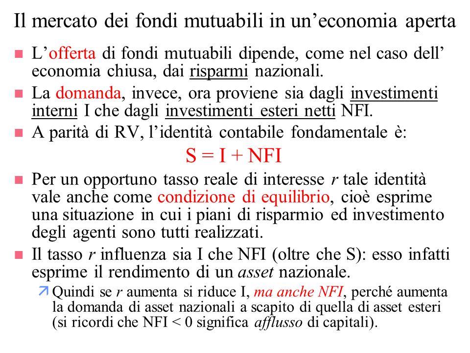 Il mercato dei fondi mutuabili in un'economia aperta