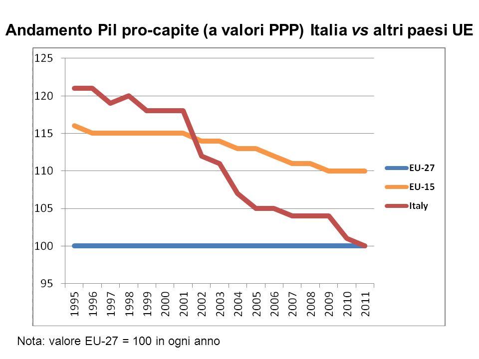 Andamento Pil pro-capite (a valori PPP) Italia vs altri paesi UE