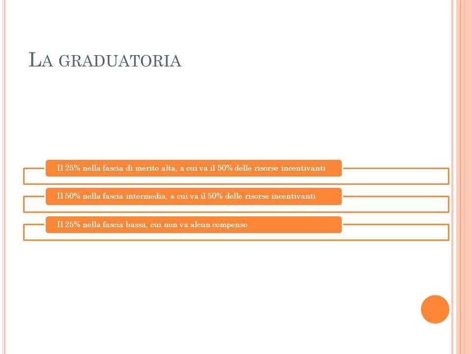 La graduatoria Il 25% nella fascia di merito alta, a cui va il 50% delle risorse incentivanti.