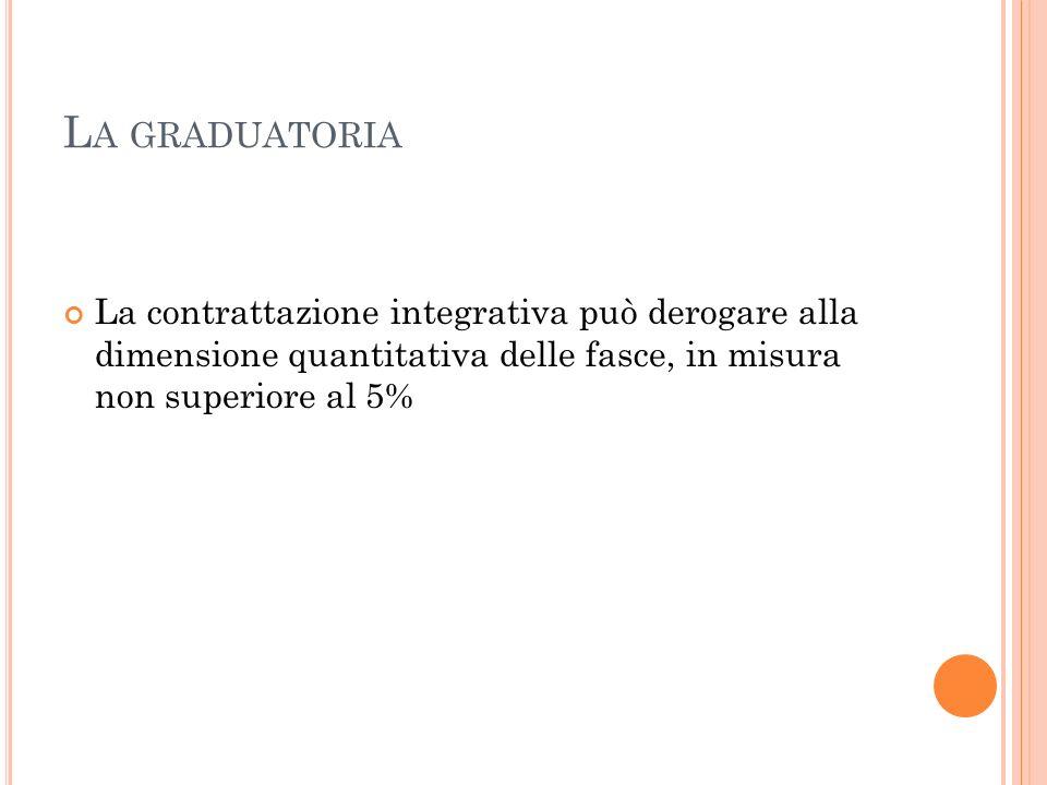 La graduatoria La contrattazione integrativa può derogare alla dimensione quantitativa delle fasce, in misura non superiore al 5%