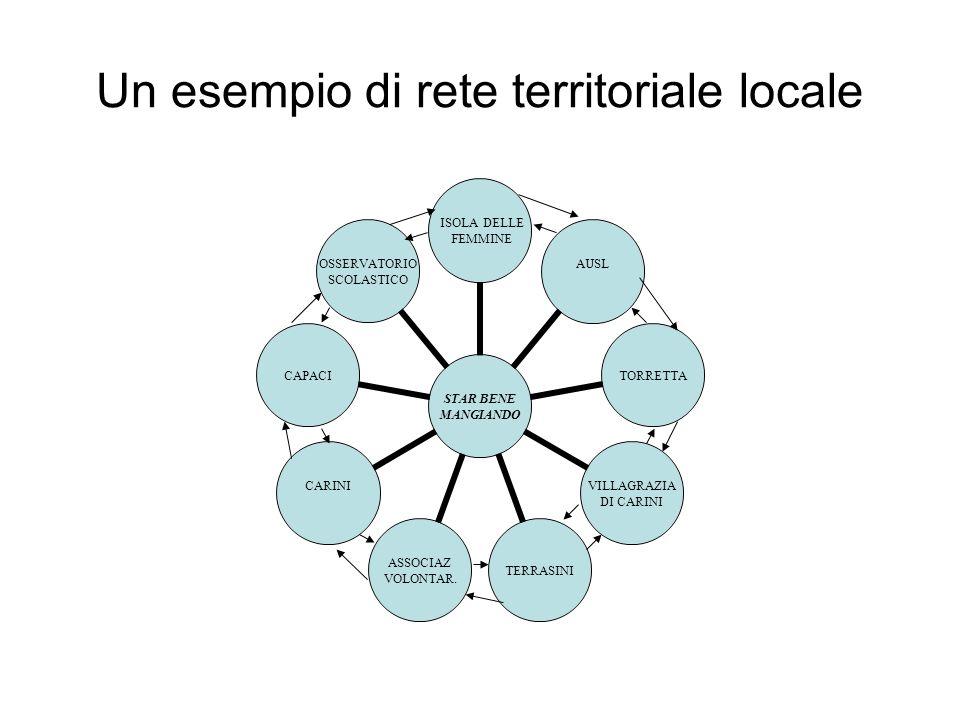 Un esempio di rete territoriale locale