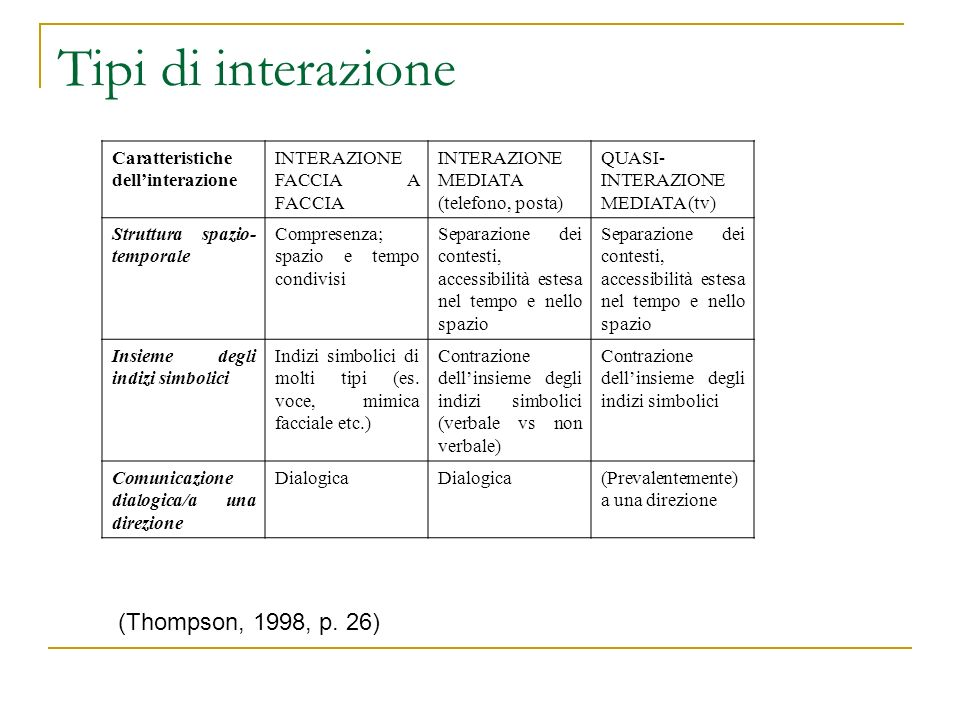 Tipi di interazione (Thompson, 1998, p. 26)