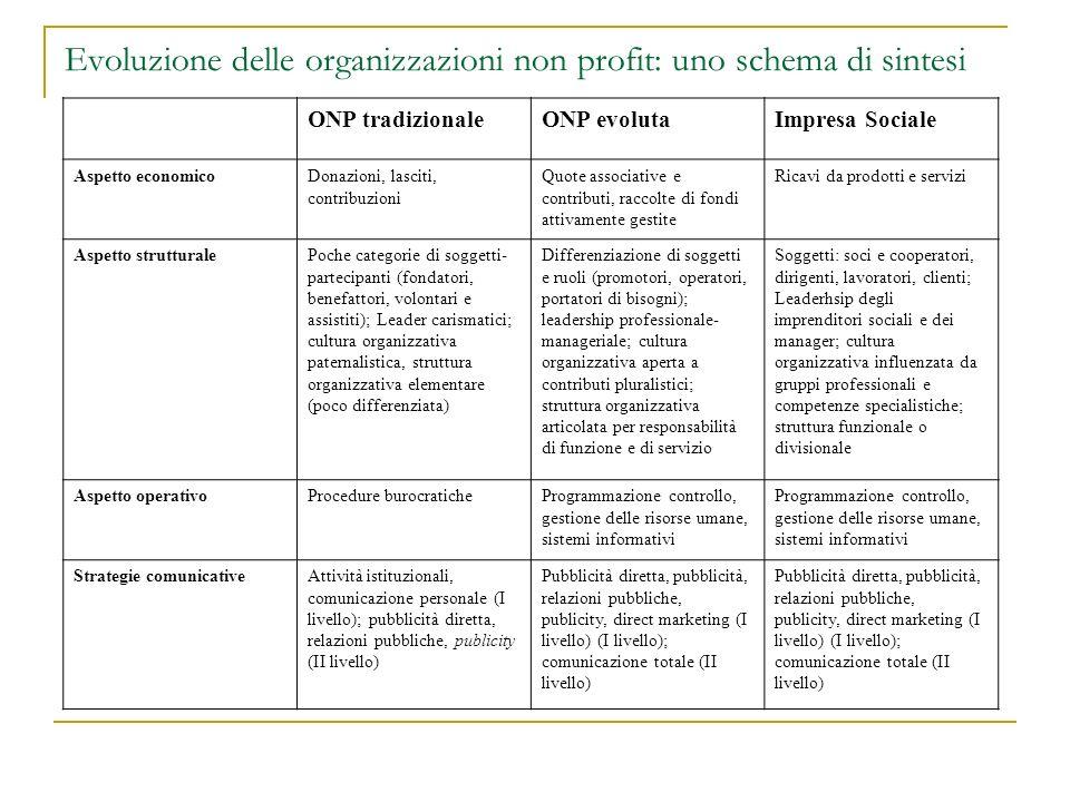 Evoluzione delle organizzazioni non profit: uno schema di sintesi