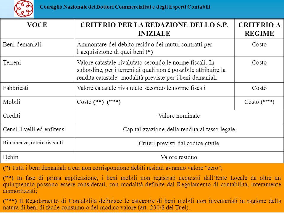 CRITERIO PER LA REDAZIONE DELLO S.P. INIZIALE