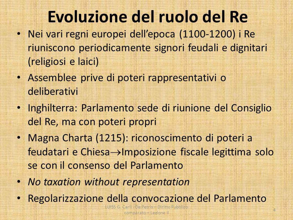 Evoluzione del ruolo del Re