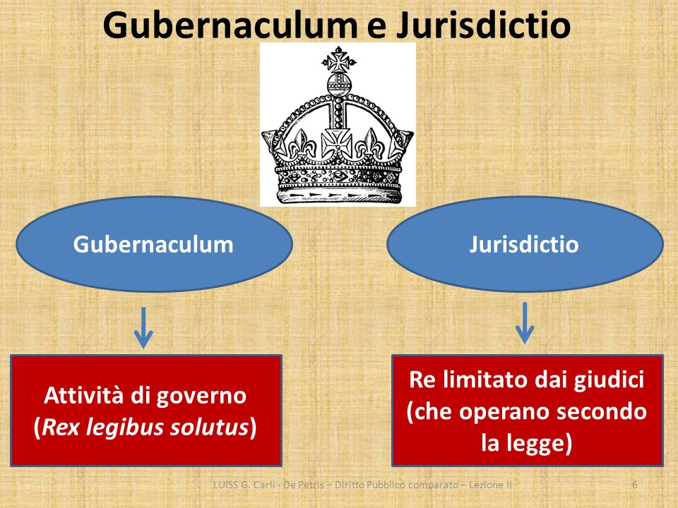 Gubernaculum e Jurisdictio