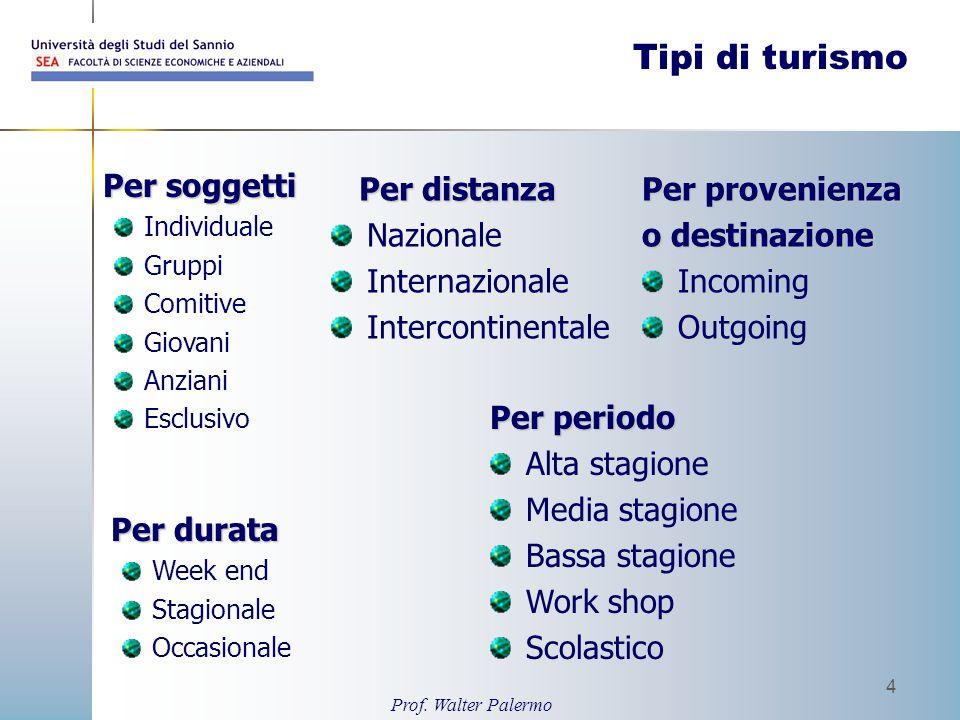 Tipi di turismo Per soggetti Per distanza Nazionale Internazionale