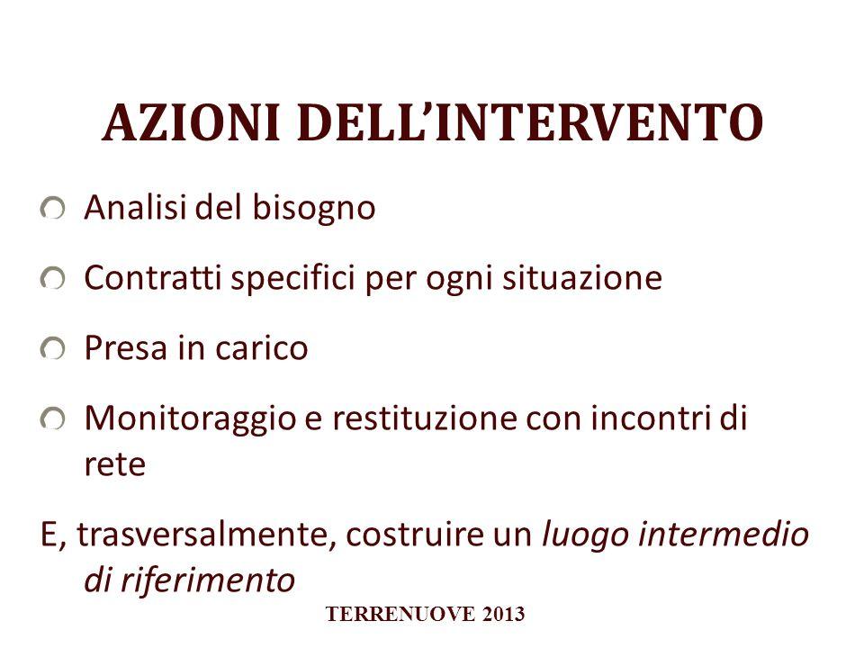 AZIONI DELL'INTERVENTO