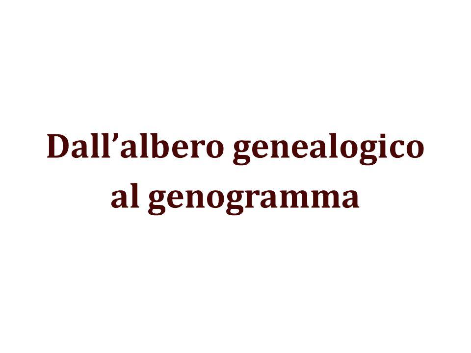 Dall'albero genealogico