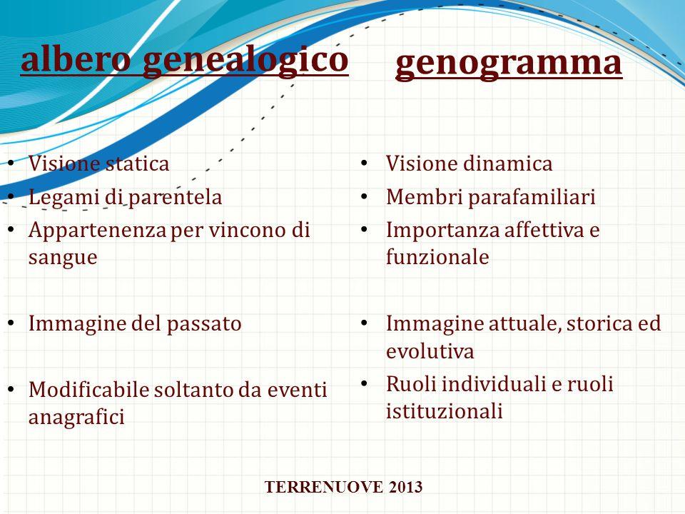 albero genealogico genogramma Visione statica Legami di parentela