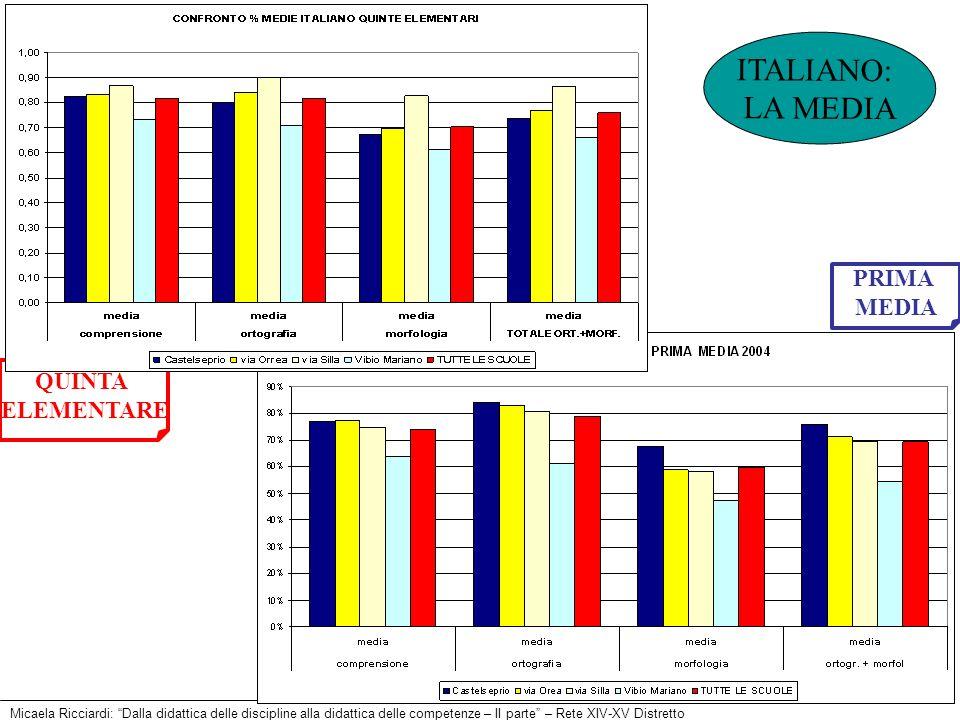 ITALIANO: LA MEDIA PRIMA MEDIA QUINTA ELEMENTARE