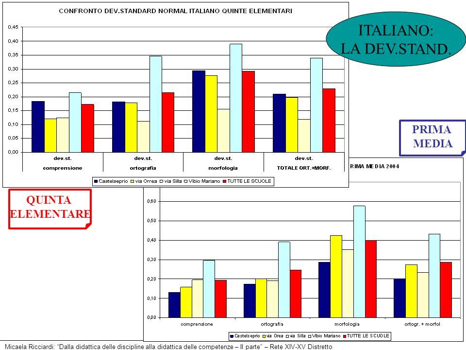 ITALIANO: LA DEV.STAND. PRIMA MEDIA QUINTA ELEMENTARE