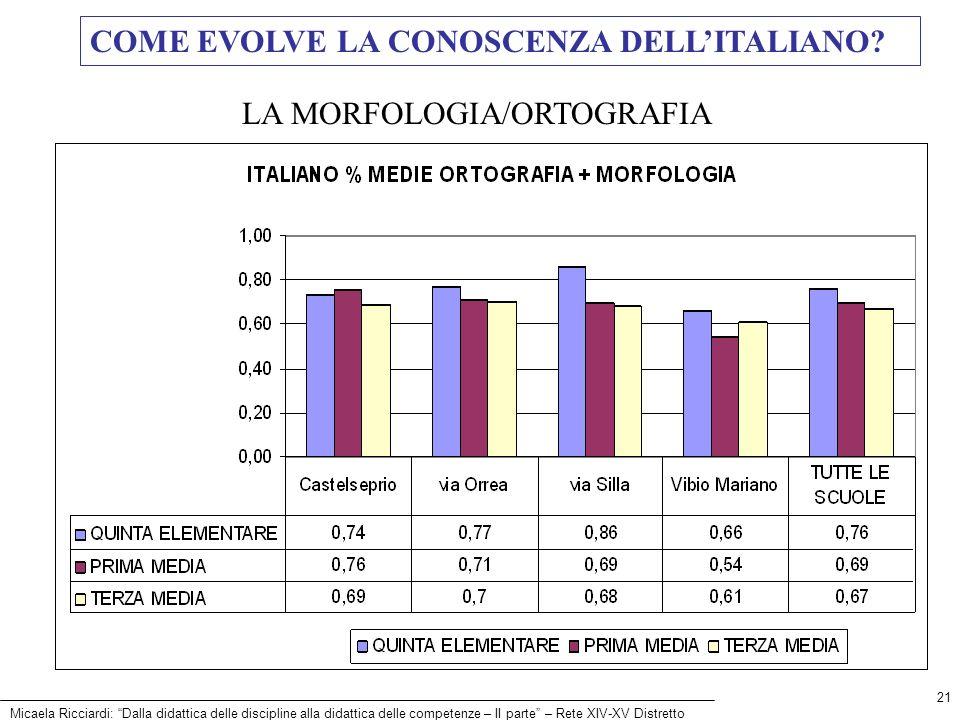 COME EVOLVE LA CONOSCENZA DELL'ITALIANO