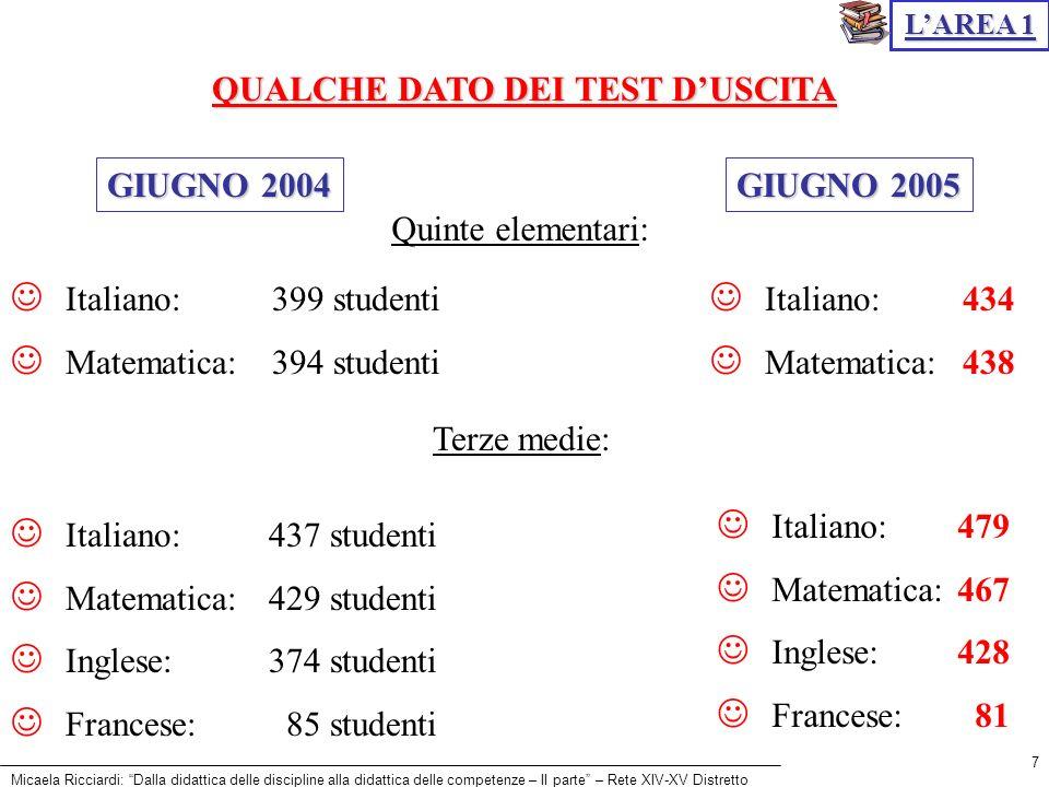 QUALCHE DATO DEI TEST D'USCITA