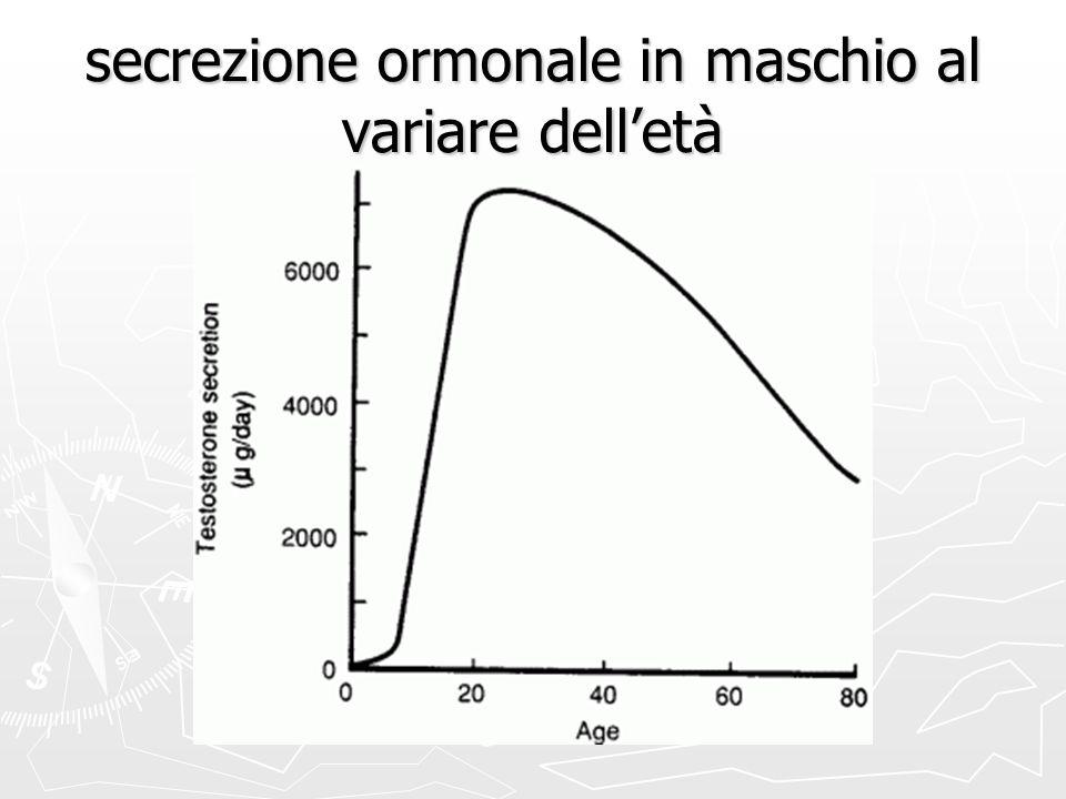 secrezione ormonale in maschio al variare dell'età