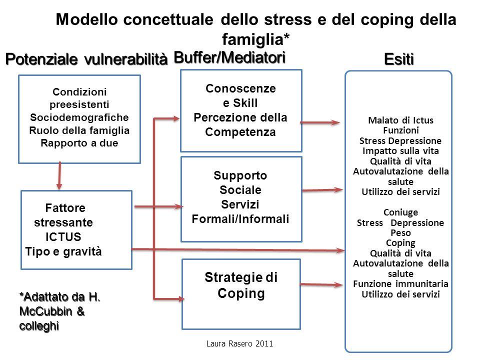 Modello concettuale dello stress e del coping della famiglia*