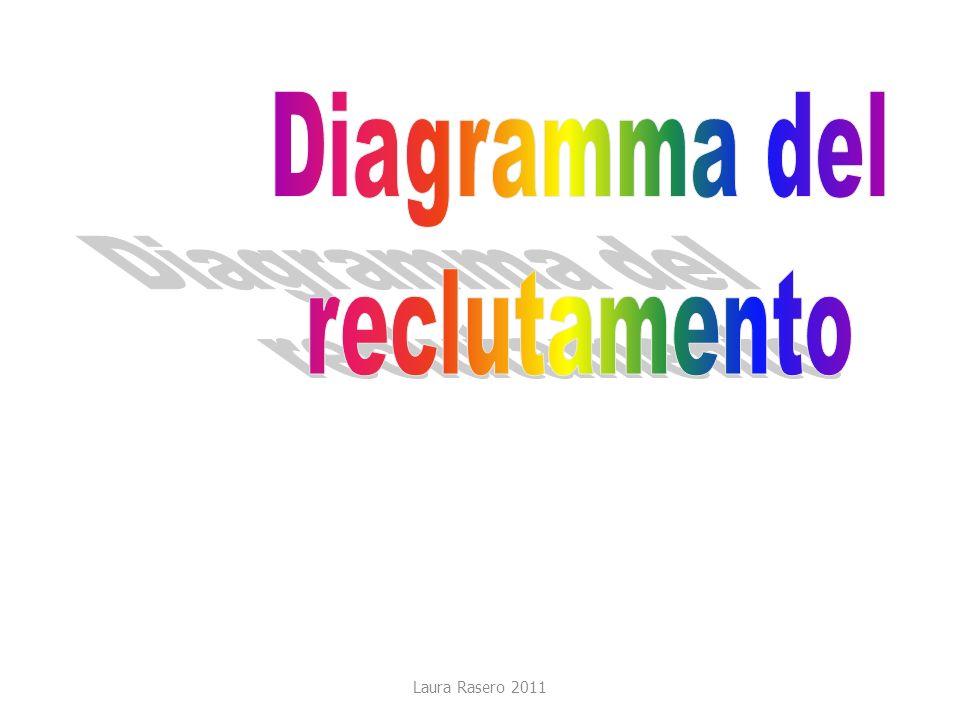 Diagramma del reclutamento Laura Rasero 2011
