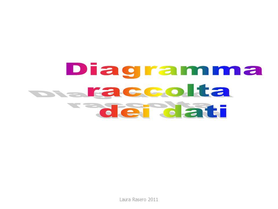 Diagramma raccolta dei dati Laura Rasero 2011