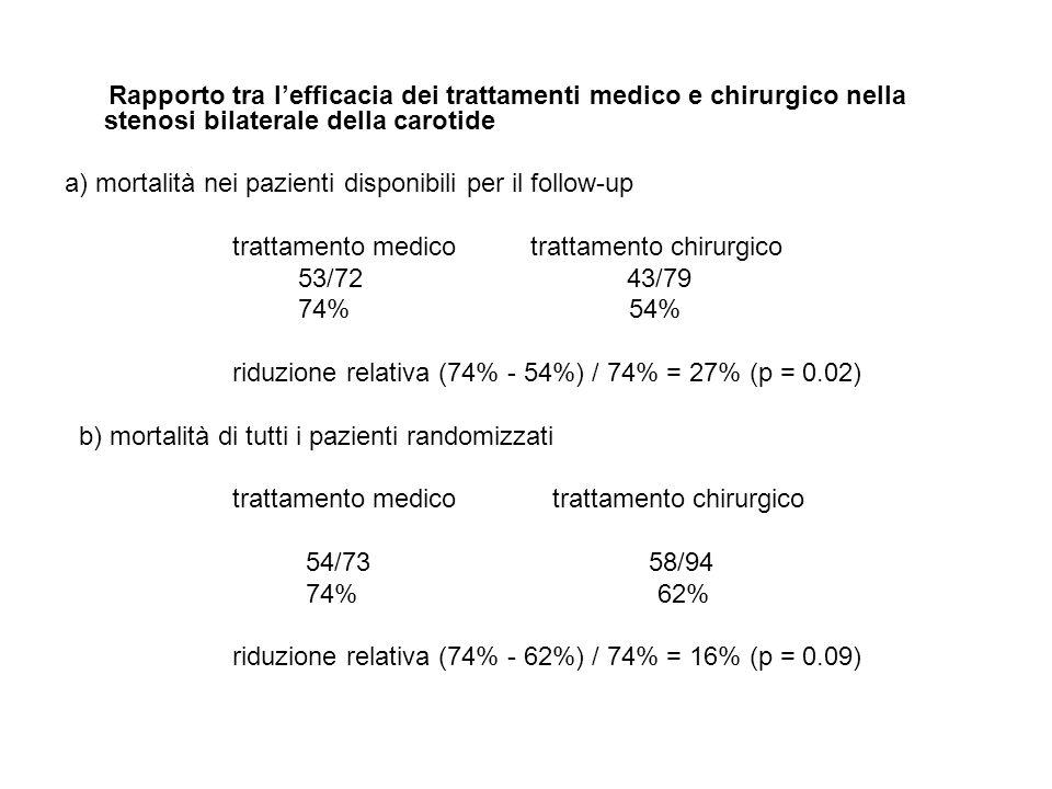 Rapporto tra l'efficacia dei trattamenti medico e chirurgico nella stenosi bilaterale della carotide