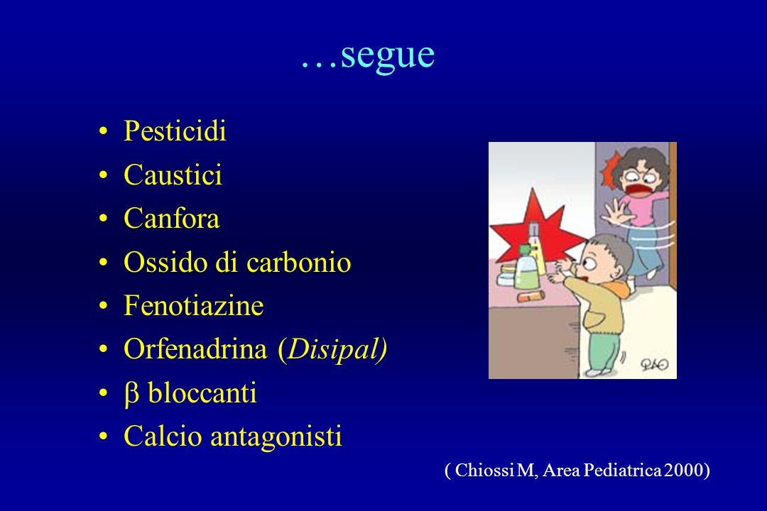 …segue Pesticidi Caustici Canfora Ossido di carbonio Fenotiazine