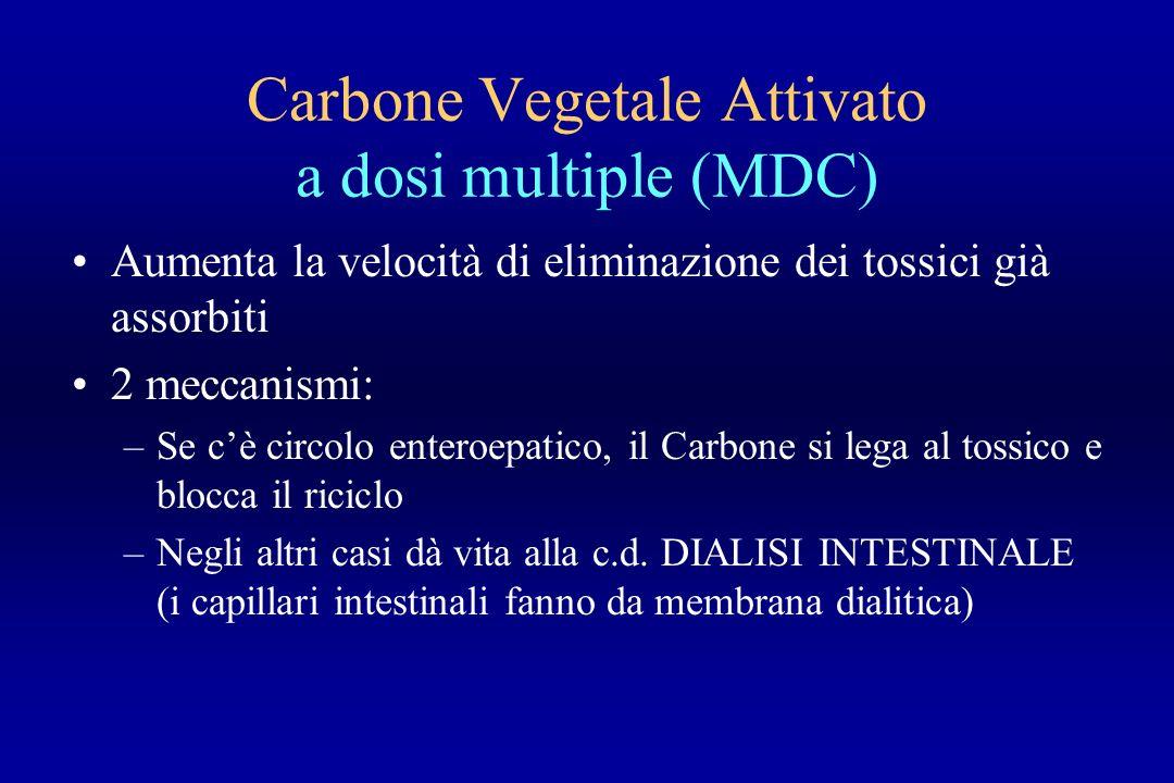 Carbone Vegetale Attivato a dosi multiple (MDC)