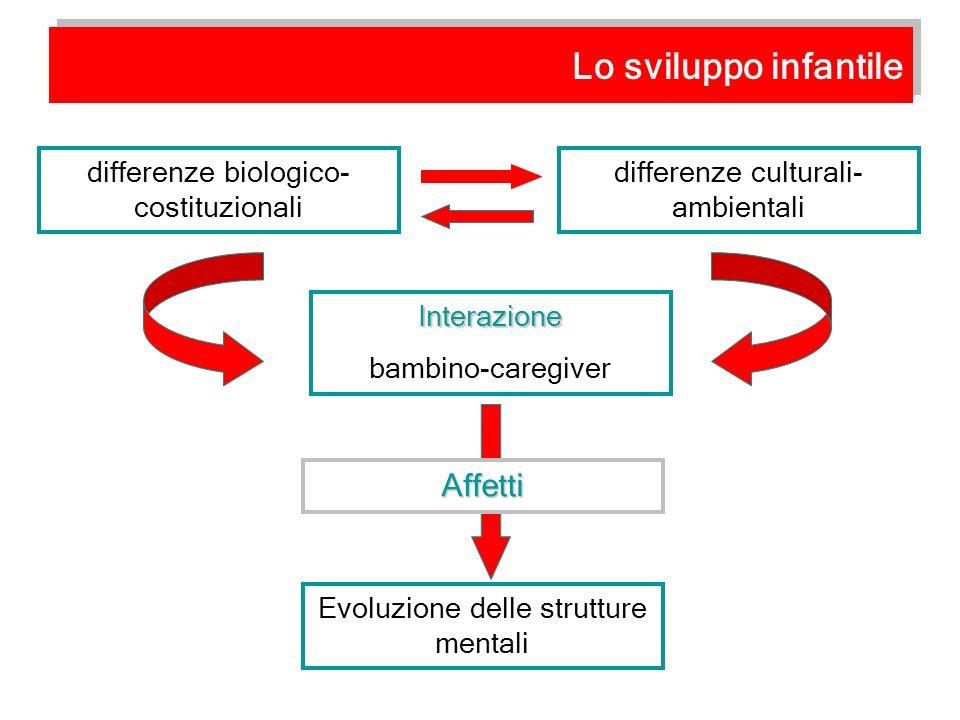 Lo sviluppo infantile Affetti differenze biologico-costituzionali