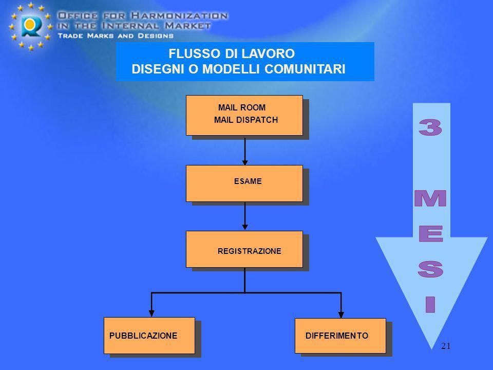 3 MESI FLUSSO DI LAVORO DISEGNI O MODELLI COMUNITARI MAIL ROOM